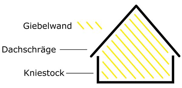 Fachbegriffe Dachgschosswohnung